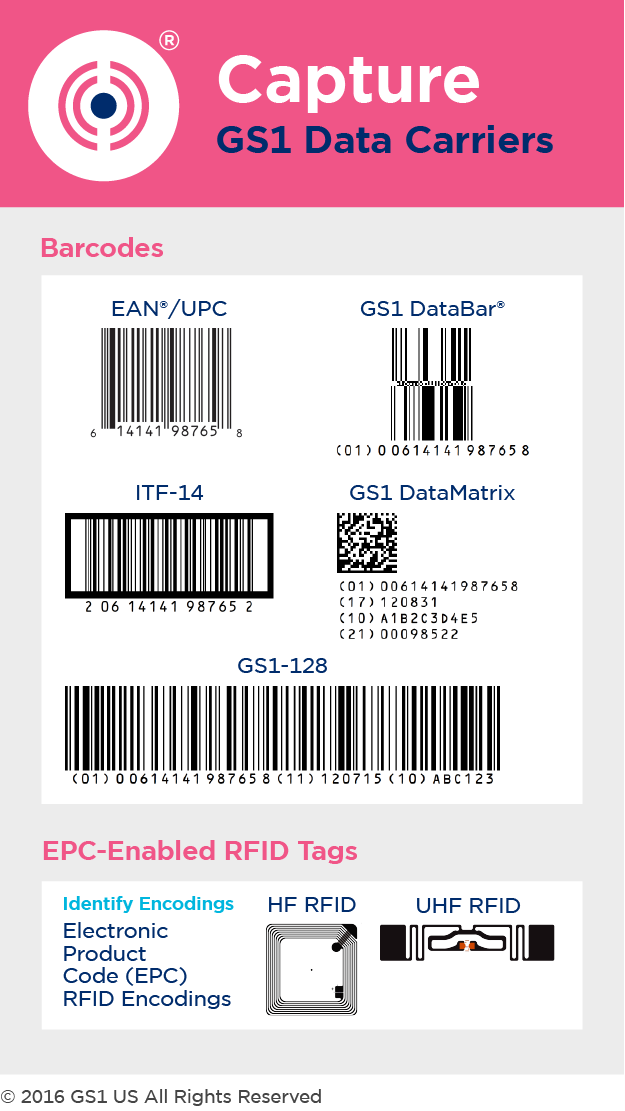 RFID Capture Infographic