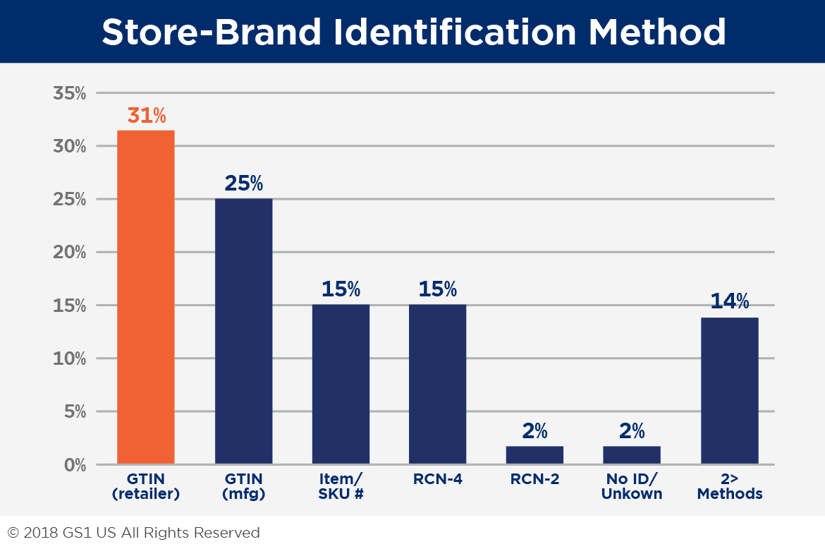 Store-Brand Identification Method