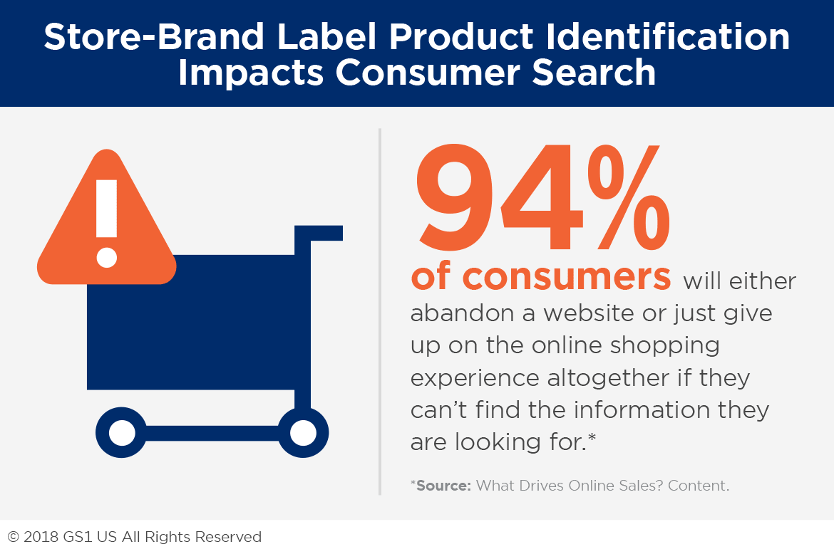 Store-Brand Label Product Identification Impacts Consumer Search
