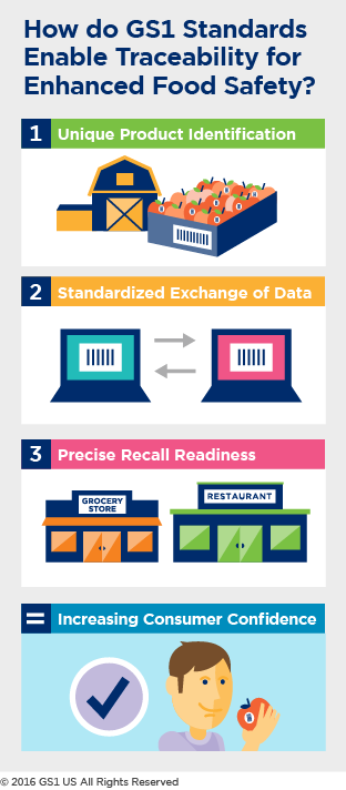 How Do GS1 Standards Enable Traceability for Enhanced Food Safety Infographic