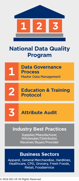 National Data Quality Program Infographic